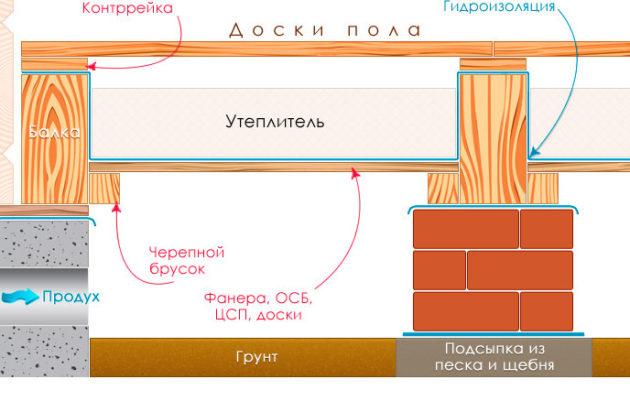 теплоизоляция пола первого этажа, теплоизоляция пола первого этажа в доме